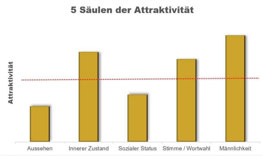 Statistik die die 5 Säulen der Attraktivität bei Männern zeigt