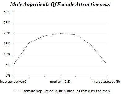 männliche Erscheinung über weiblicher Attraktivität zeigt