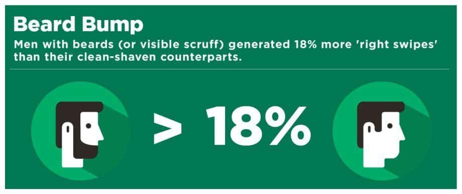 Vergleich zwischen rasiertem und unrasiertem zeigt bezüglich right swipes
