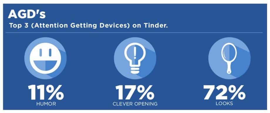 Tinder Statistik die drei Gründe und Prozente der Aufmerksamkeit zeigt