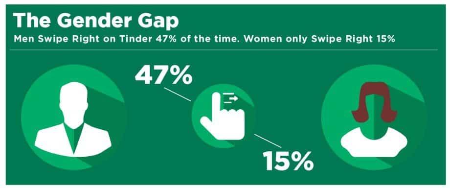 Illustration die zeigt wie viele Männer nach rechts swipen im Gegensatz zu Frauen