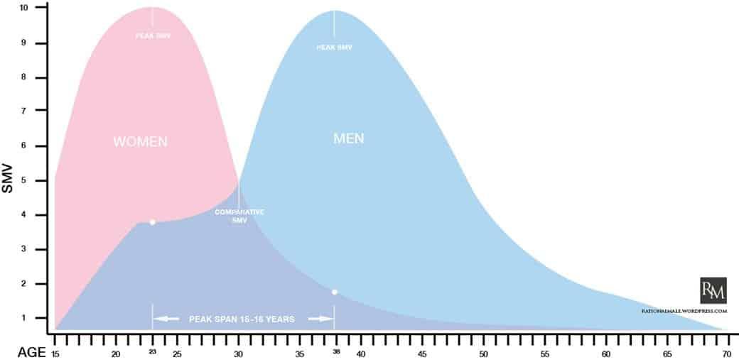 Attraktivität von Frauen und Männern nach Alter